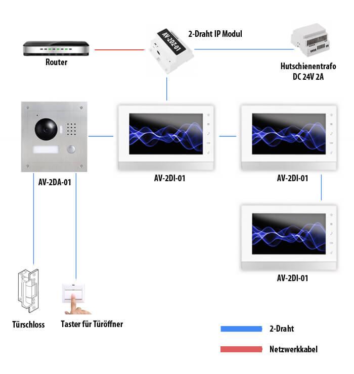 GOLIATH 2-Draht-BUS IP Modul für Hutschiene