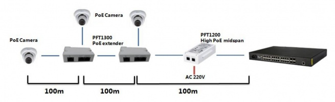 GOLIATH PoE Extender10/100Mbps, Bis zu 300m Reichweite, In Out Kamera, Junction Box